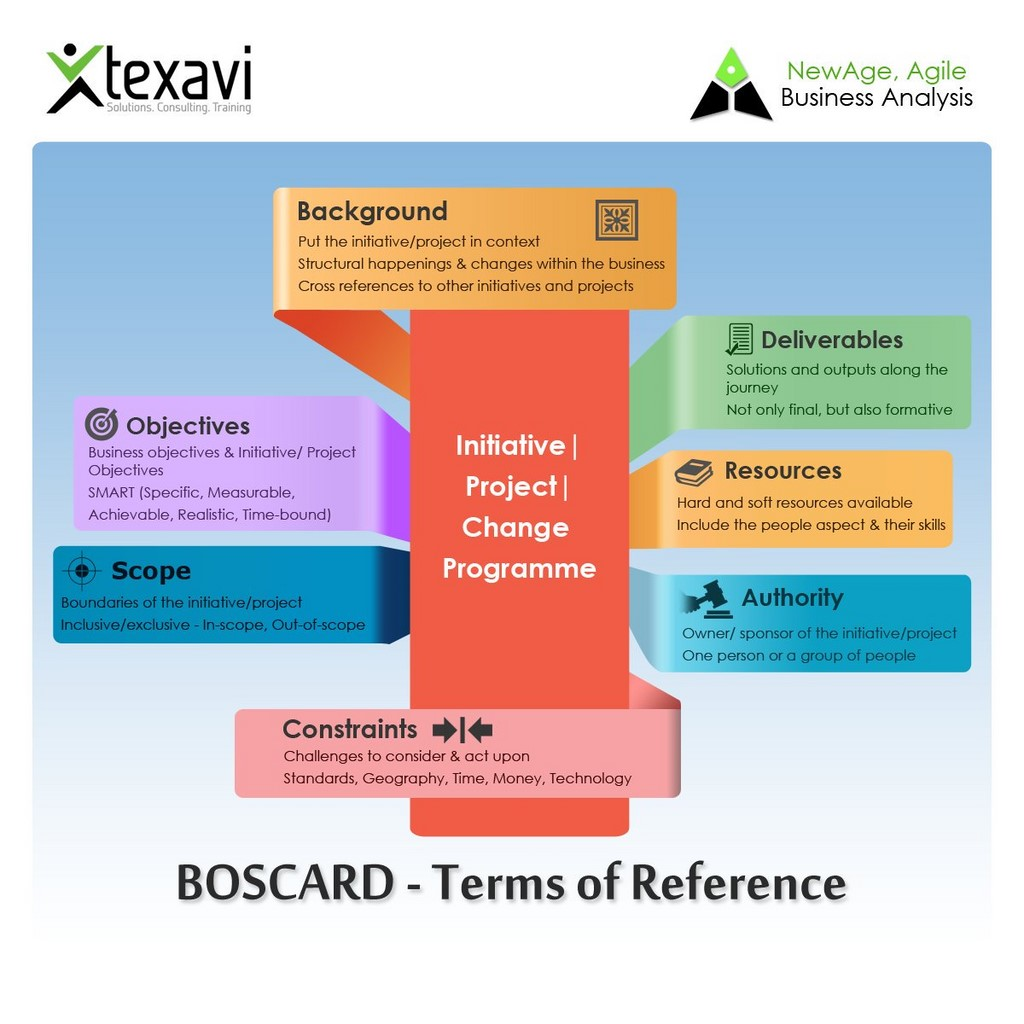 terms of reference The terms of reference as used in writing reports and other major documents should state the scope of the report, that is the specific requirements given.