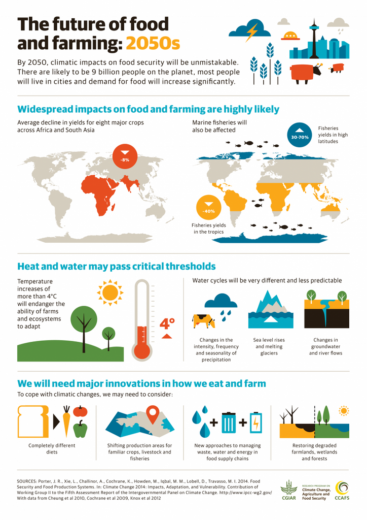Efficiency and impact of farming and